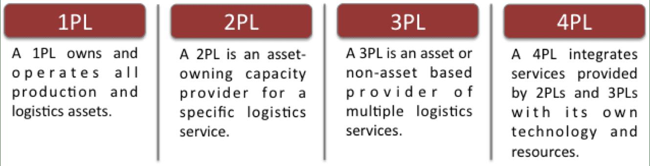 Logistics Continuum